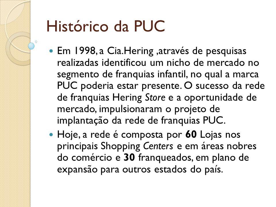 Histórico da PUC
