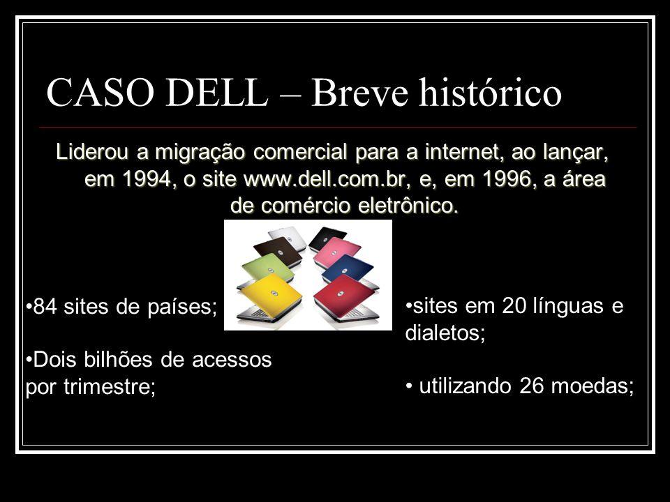 CASO DELL – Breve histórico