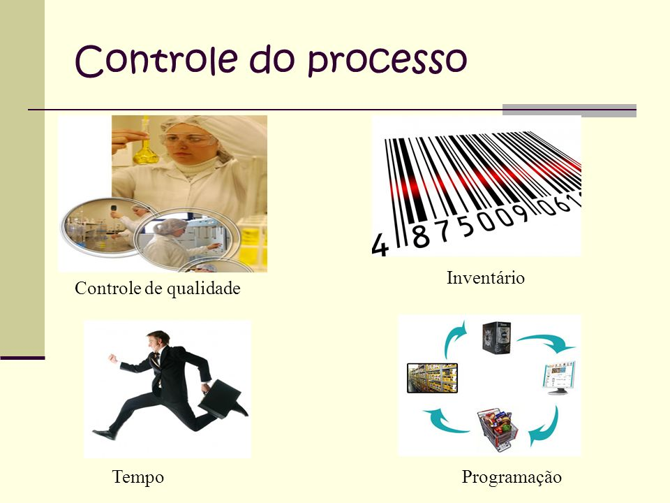 Controle do processo Inventário Controle de qualidade Tempo