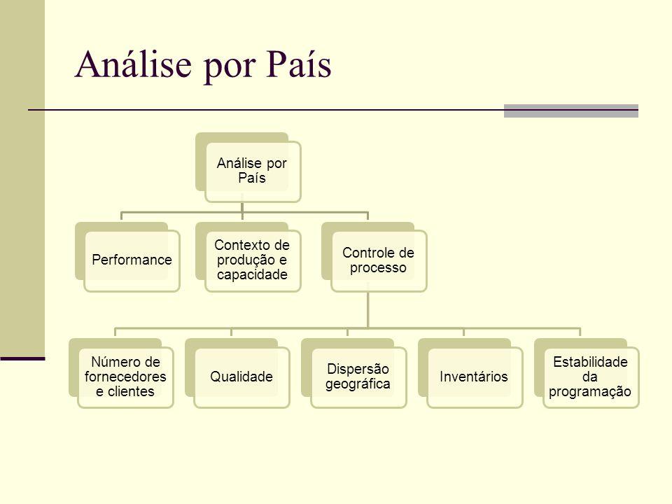 Análise por País Análise por País Performance