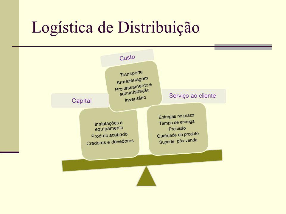 Tempo De Acreditar E Sonhar Ppt Carregar: Logística De Distribuição