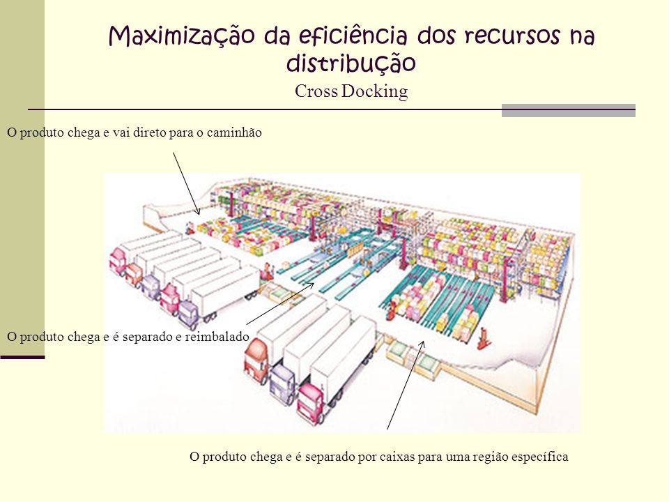 Maximização da eficiência dos recursos na distribução Cross Docking