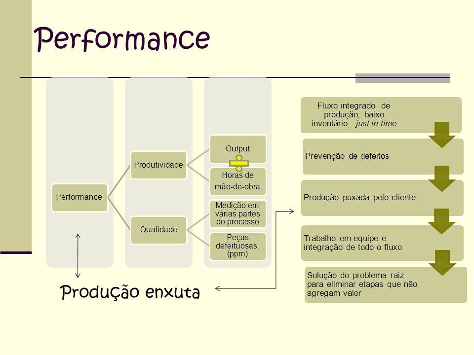 Performance Produção enxuta Performance Produtividade Output