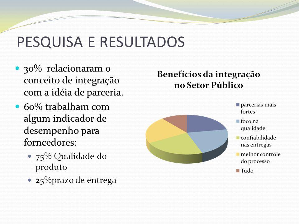 PESQUISA E RESULTADOS30% relacionaram o conceito de integração com a idéia de parceria.