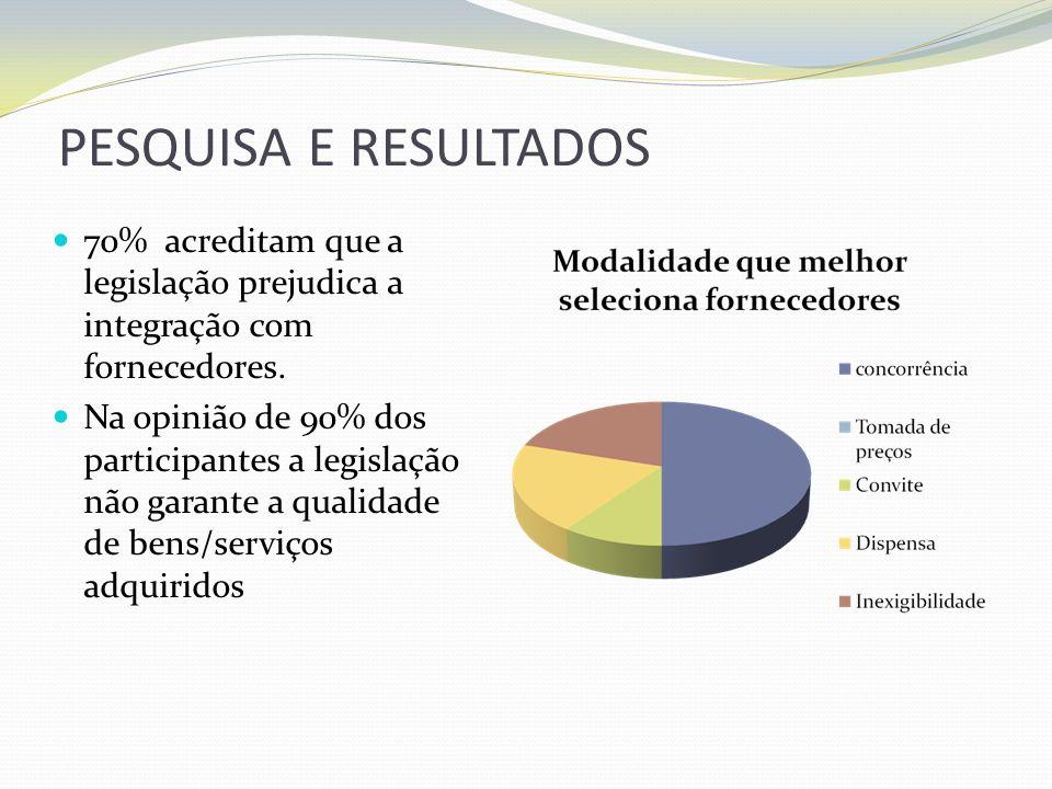 PESQUISA E RESULTADOS 70% acreditam que a legislação prejudica a integração com fornecedores.