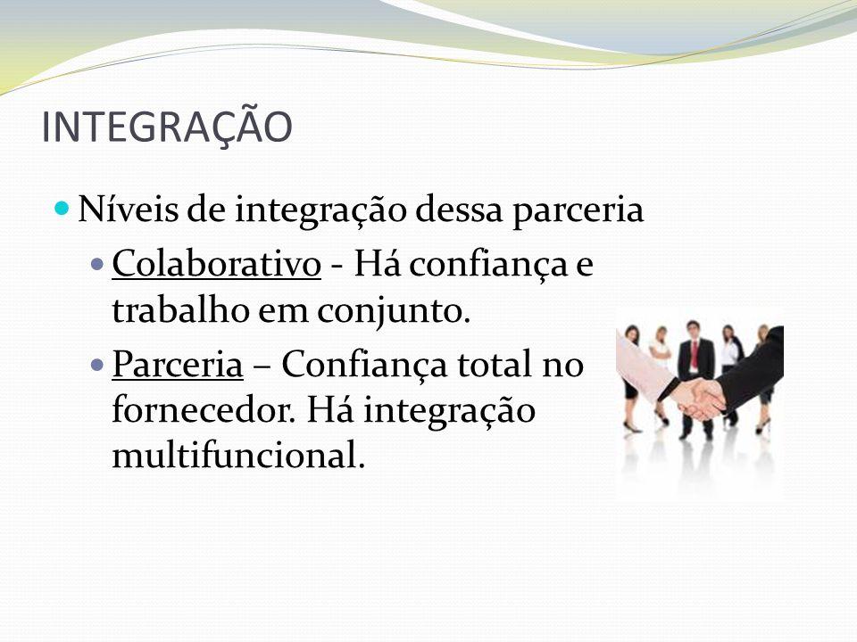 INTEGRAÇÃO Níveis de integração dessa parceria