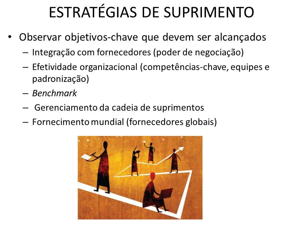 ESTRATÉGIAS DE SUPRIMENTO