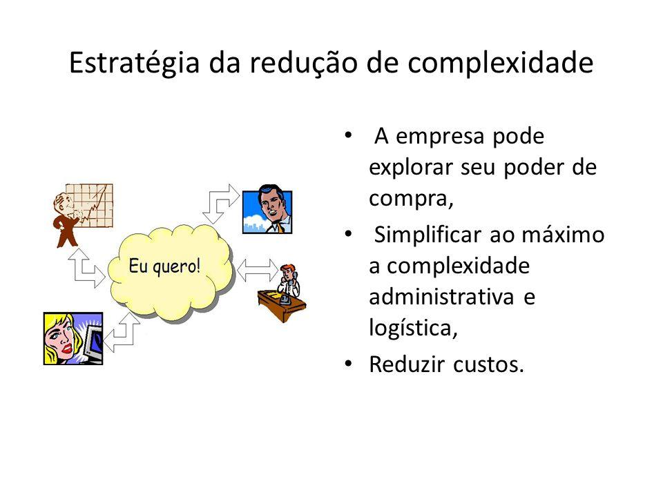 Estratégia da redução de complexidade