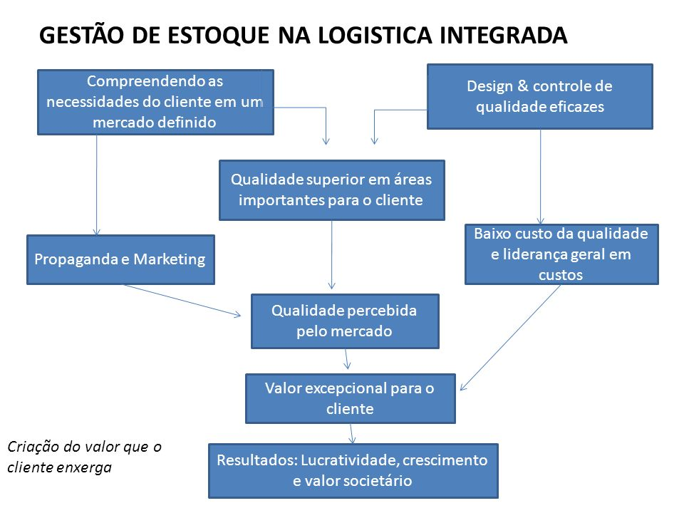GESTÃO DE ESTOQUE NA LOGISTICA INTEGRADA