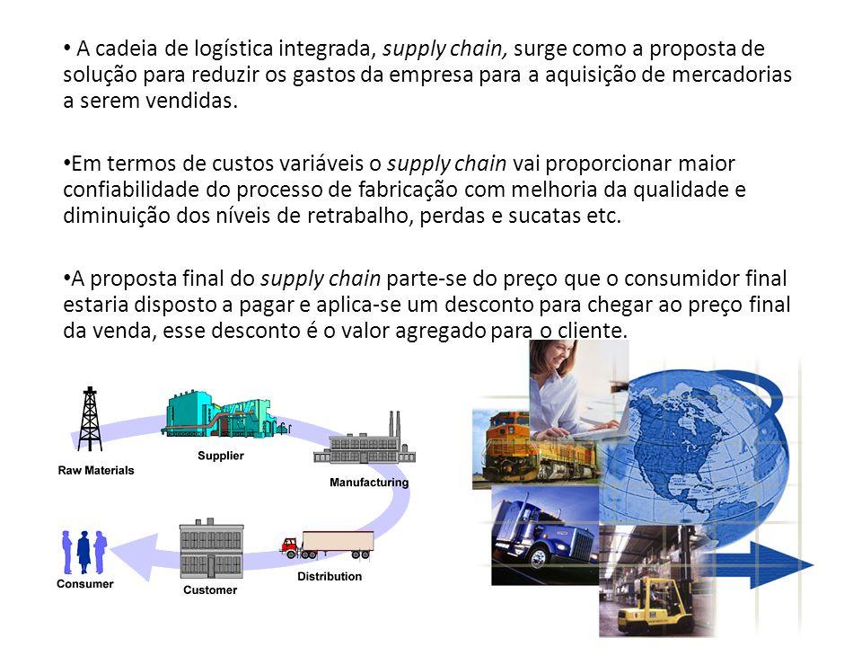 A cadeia de logística integrada, supply chain, surge como a proposta de solução para reduzir os gastos da empresa para a aquisição de mercadorias a serem vendidas.