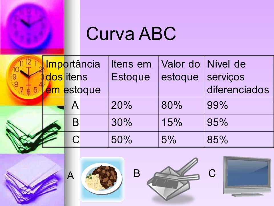 Curva ABC Importância dos itens em estoque Itens em Estoque