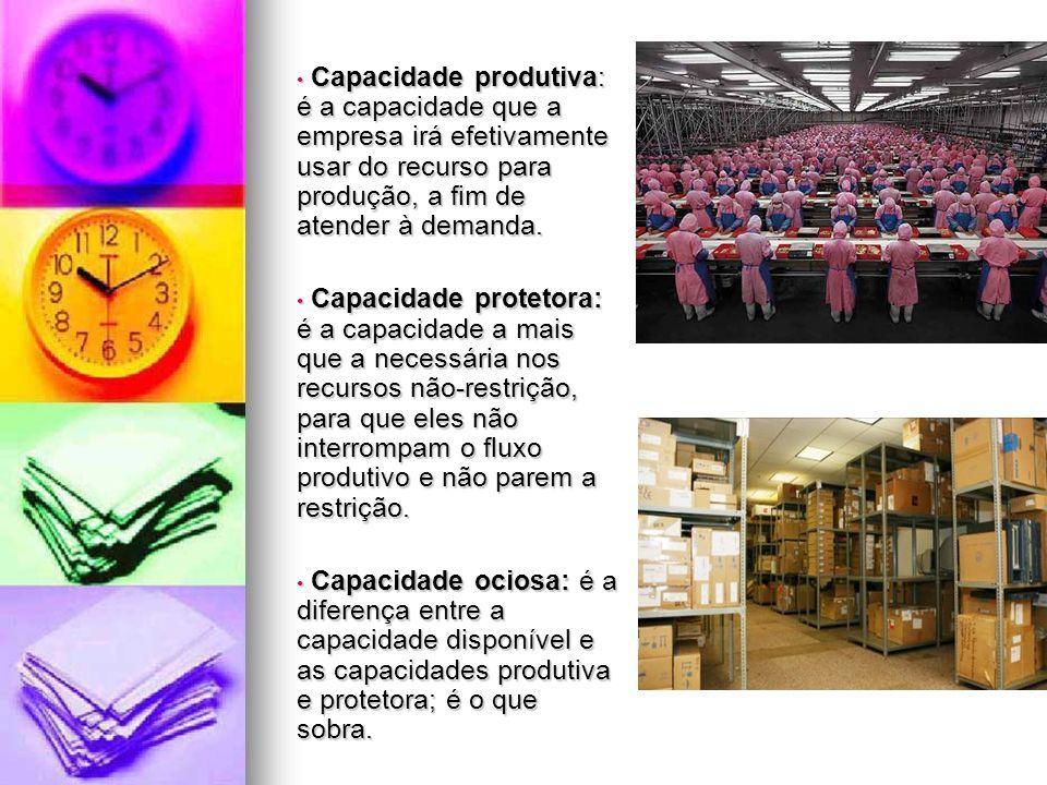 Capacidade produtiva: é a capacidade que a empresa irá efetivamente usar do recurso para produção, a fim de atender à demanda.