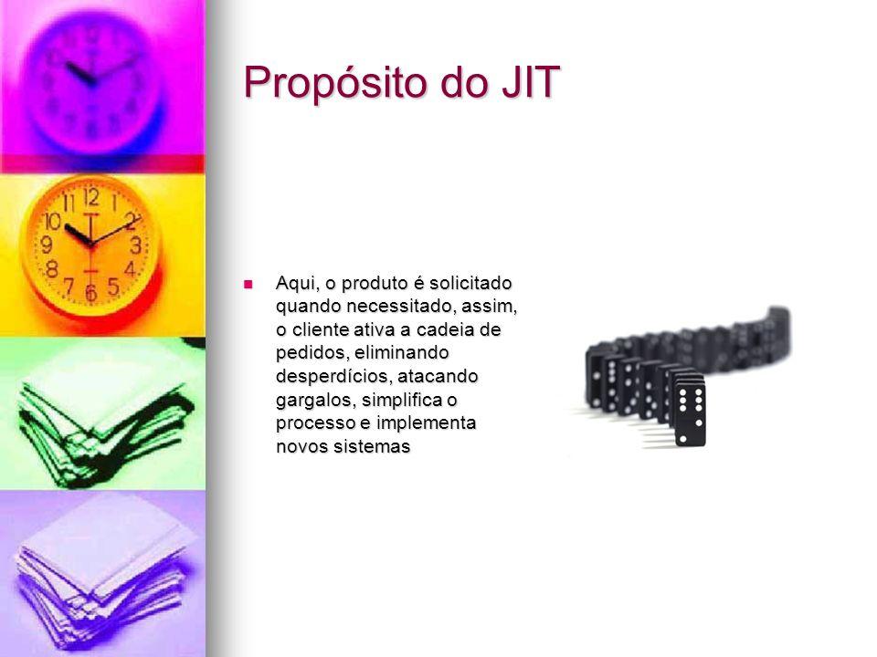 Propósito do JIT