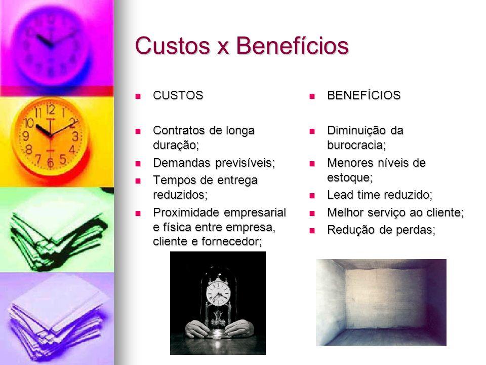 Custos x Benefícios CUSTOS Contratos de longa duração;