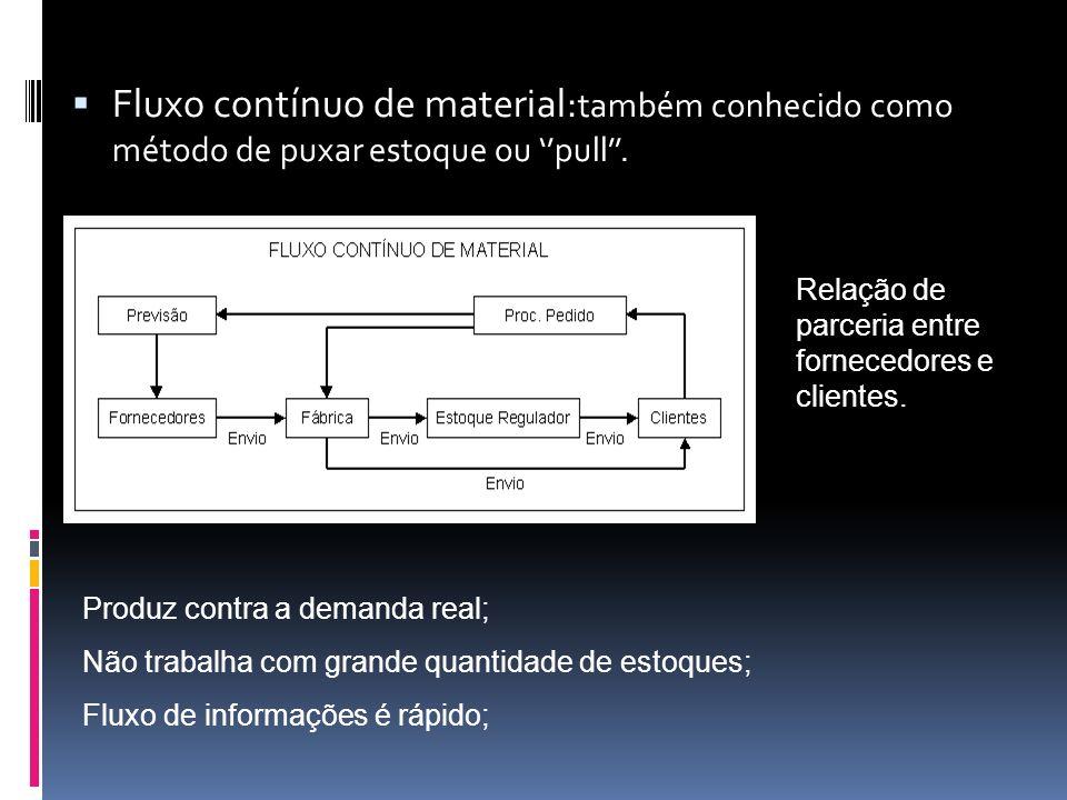 Fluxo contínuo de material:também conhecido como método de puxar estoque ou ''pull''.