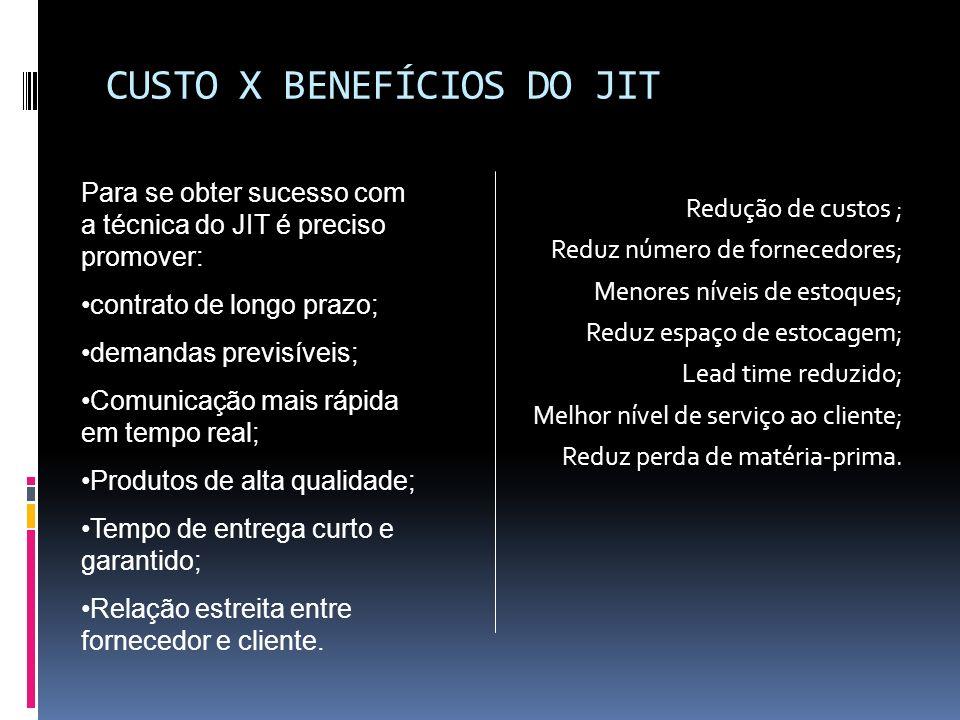CUSTO X BENEFÍCIOS DO JIT