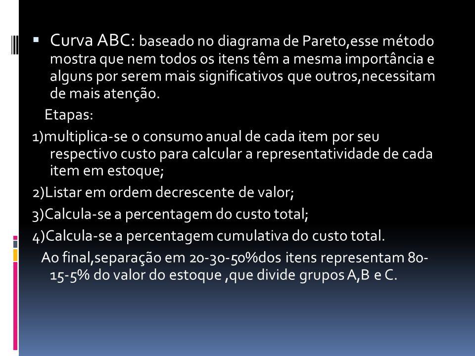Curva ABC: baseado no diagrama de Pareto,esse método mostra que nem todos os itens têm a mesma importância e alguns por serem mais significativos que outros,necessitam de mais atenção.