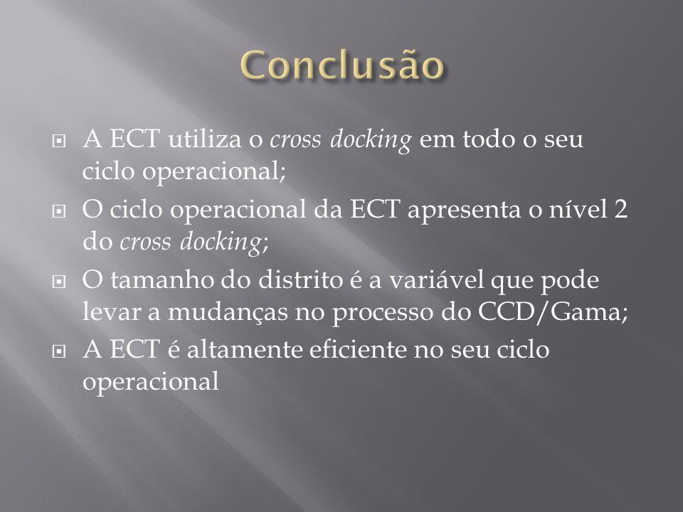 Conclusão A ECT utiliza o cross docking em todo o seu ciclo operacional; O ciclo operacional da ECT apresenta o nível 2 do cross docking;
