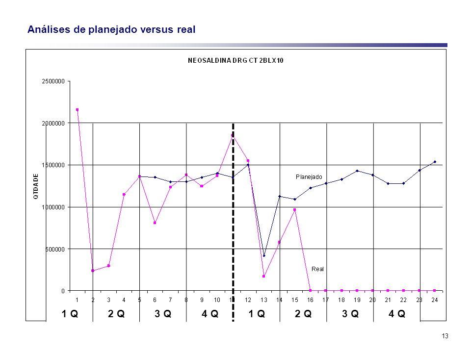Análises de planejado versus real