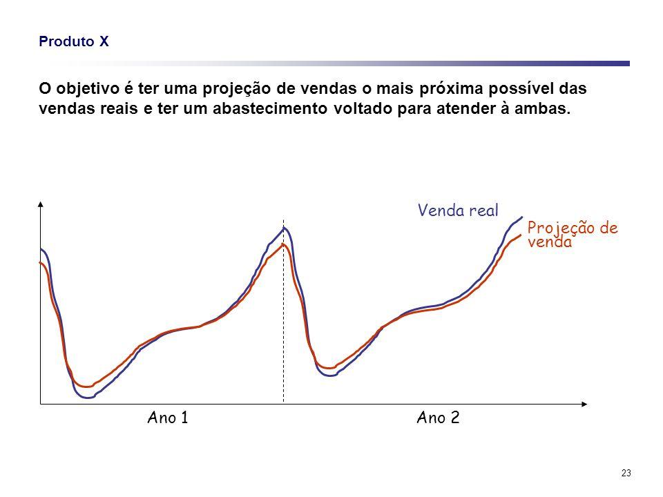 Produto X O objetivo é ter uma projeção de vendas o mais próxima possível das vendas reais e ter um abastecimento voltado para atender à ambas.