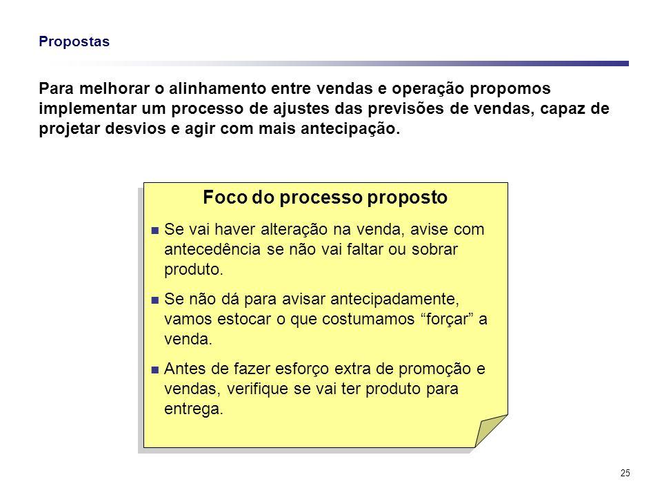 Foco do processo proposto