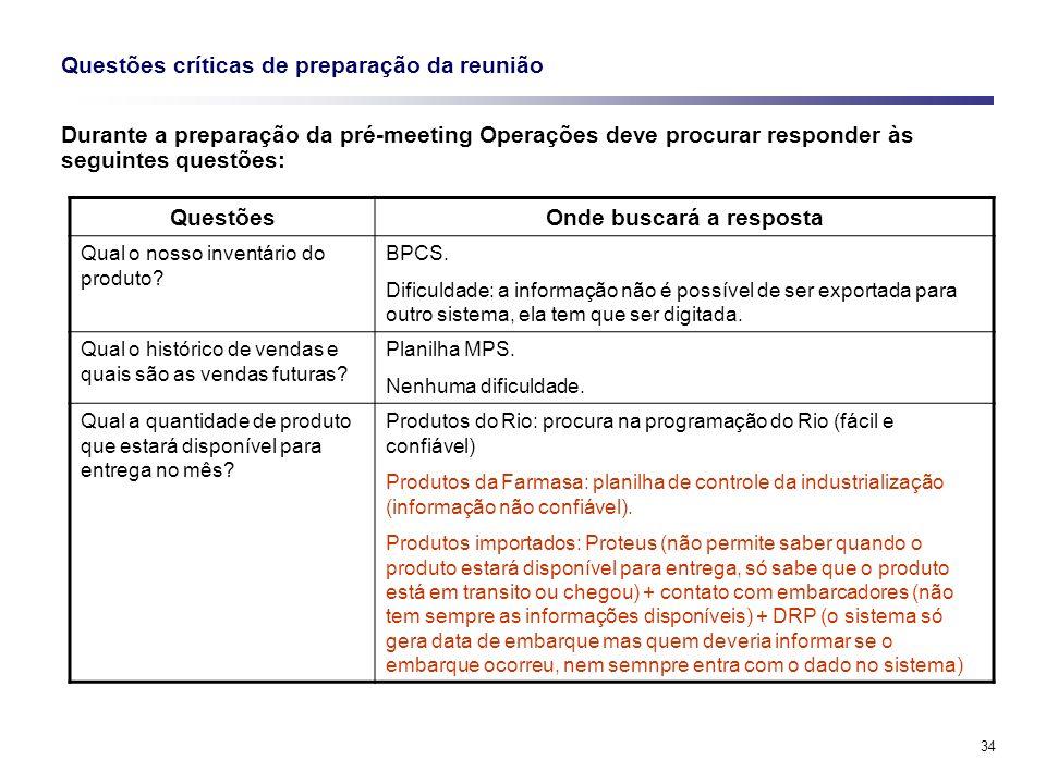 Questões críticas de preparação da reunião