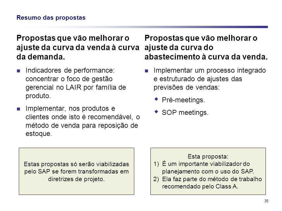 Resumo das propostas Propostas que vão melhorar o ajuste da curva da venda à curva da demanda.