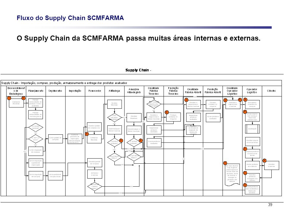 Fluxo do Supply Chain SCMFARMA