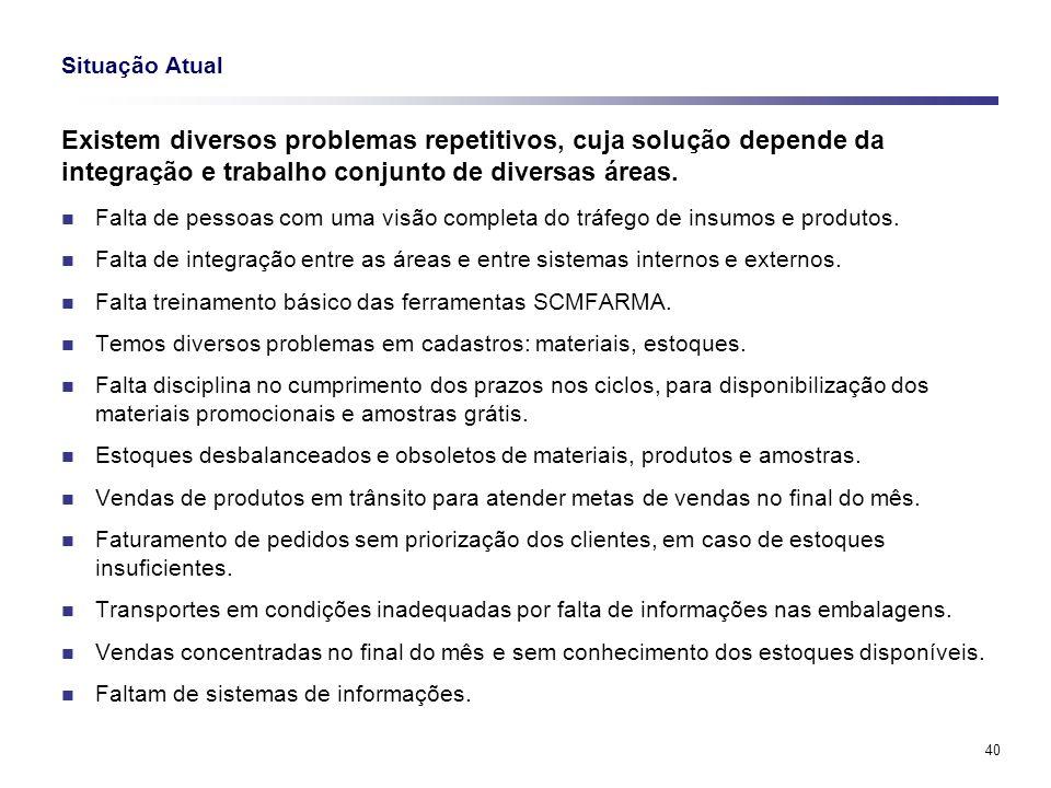 Situação Atual Existem diversos problemas repetitivos, cuja solução depende da integração e trabalho conjunto de diversas áreas.
