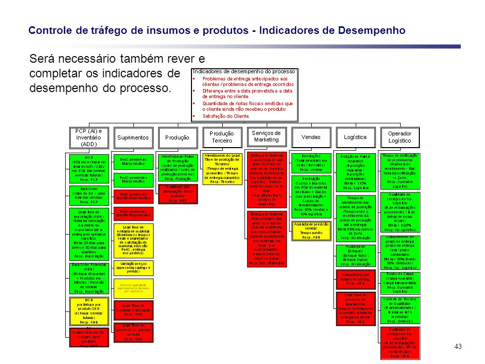 Controle de tráfego de insumos e produtos - Indicadores de Desempenho