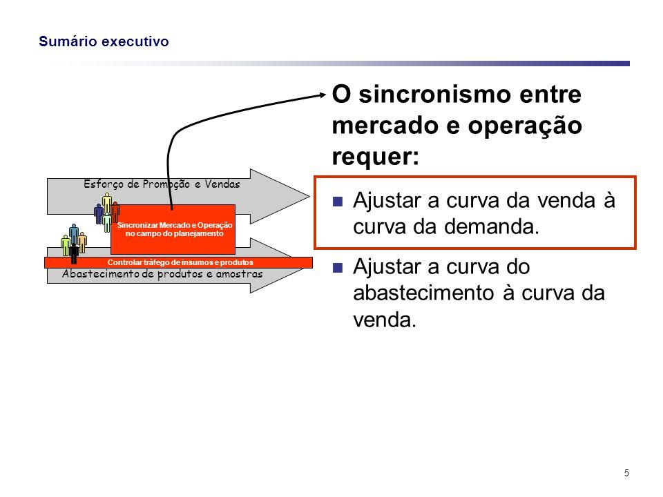 O sincronismo entre mercado e operação requer: