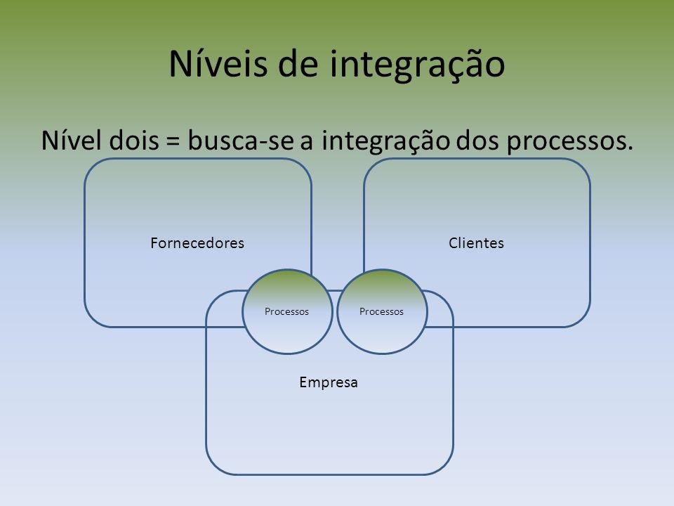 Níveis de integração Nível dois = busca-se a integração dos processos.