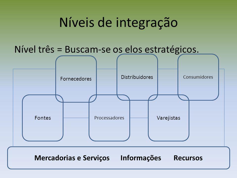 Mercadorias e Serviços Informações Recursos