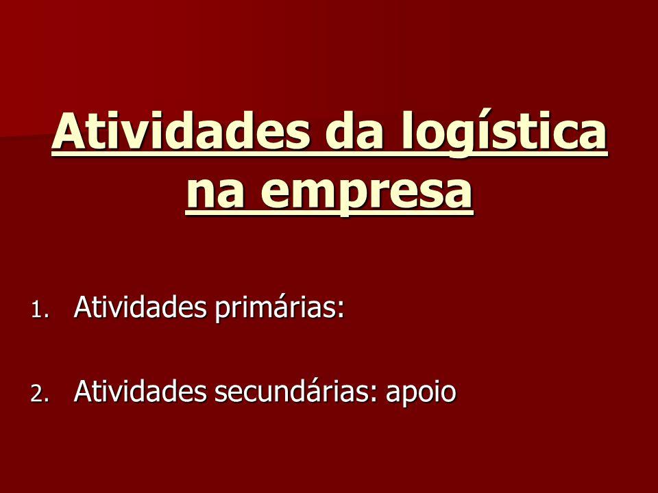 Atividades da logística na empresa