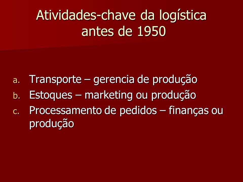 Atividades-chave da logística antes de 1950