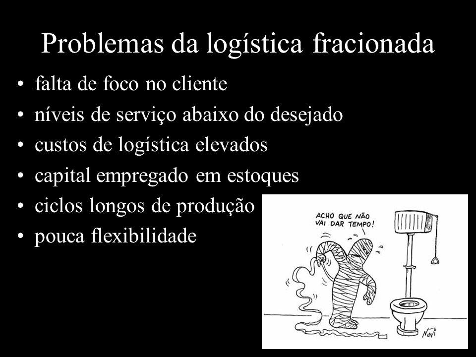 Problemas da logística fracionada
