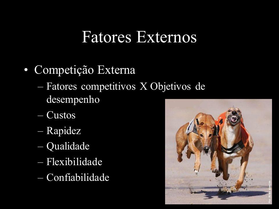 Fatores Externos Competição Externa