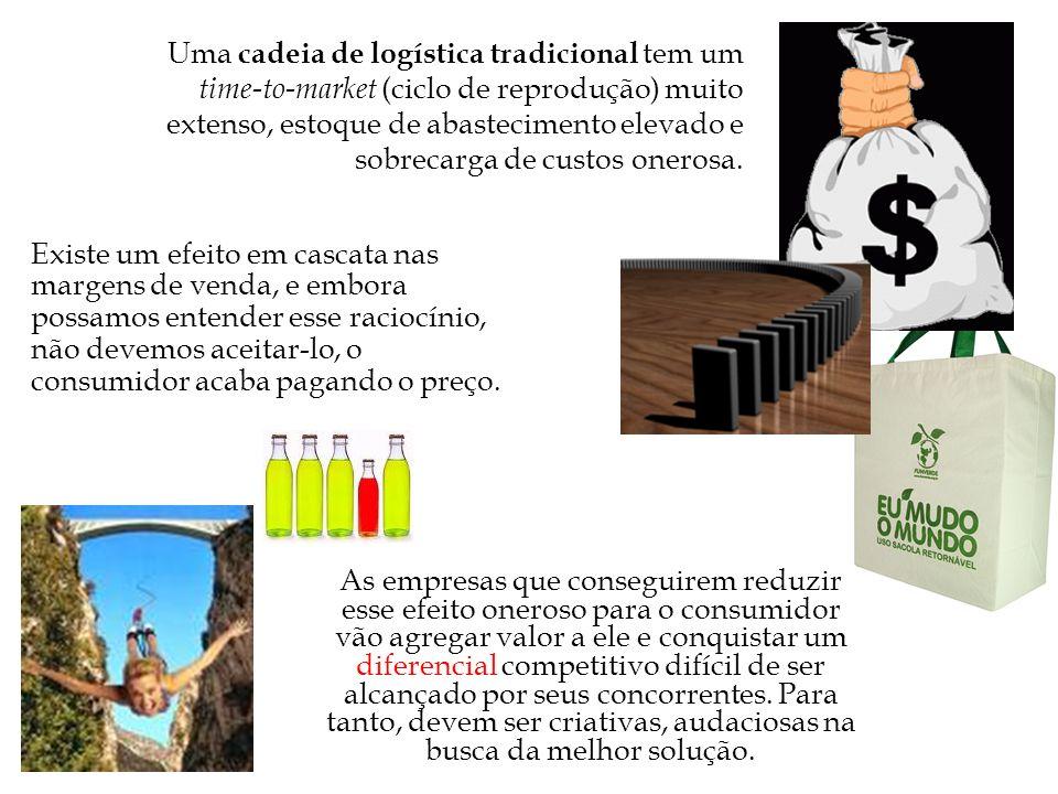 Uma cadeia de logística tradicional tem um time-to-market (ciclo de reprodução) muito extenso, estoque de abastecimento elevado e sobrecarga de custos onerosa.