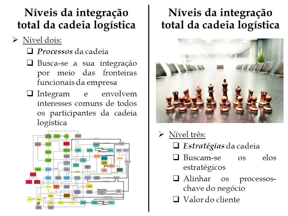 Níveis da integração total da cadeia logística