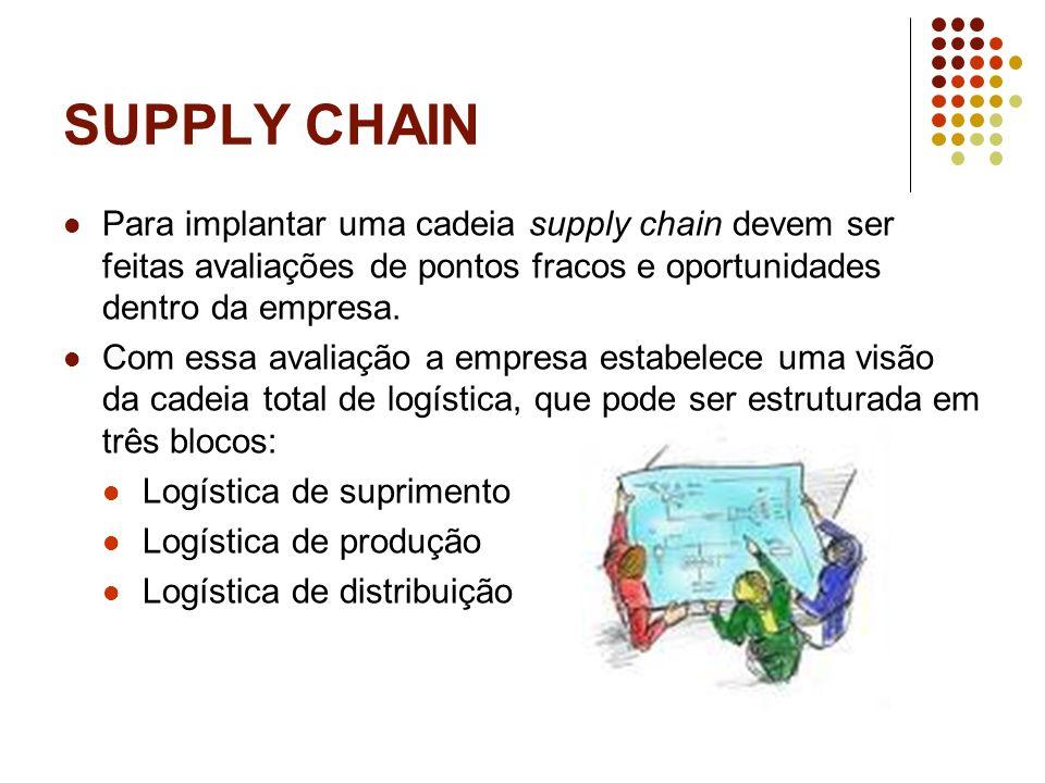 SUPPLY CHAINPara implantar uma cadeia supply chain devem ser feitas avaliações de pontos fracos e oportunidades dentro da empresa.