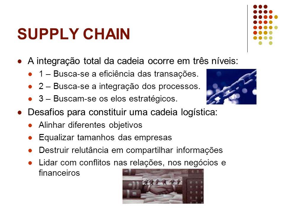 SUPPLY CHAIN A integração total da cadeia ocorre em três níveis: