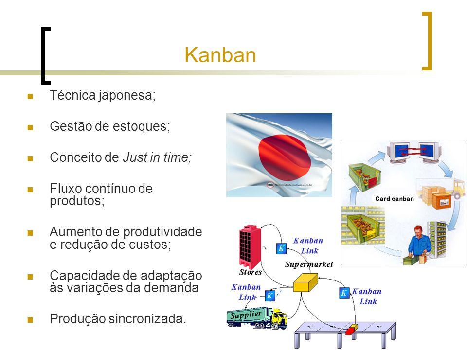 Kanban Técnica japonesa; Gestão de estoques; Conceito de Just in time;
