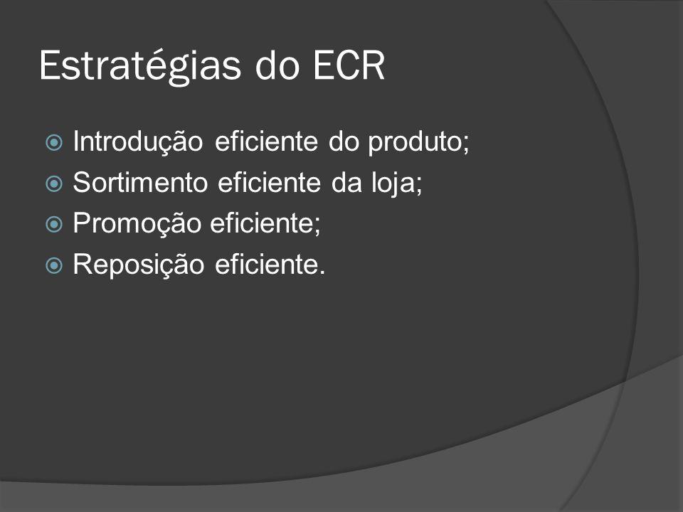 Estratégias do ECR Introdução eficiente do produto;