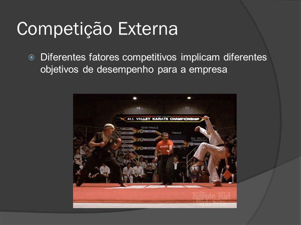 Competição Externa Diferentes fatores competitivos implicam diferentes objetivos de desempenho para a empresa.