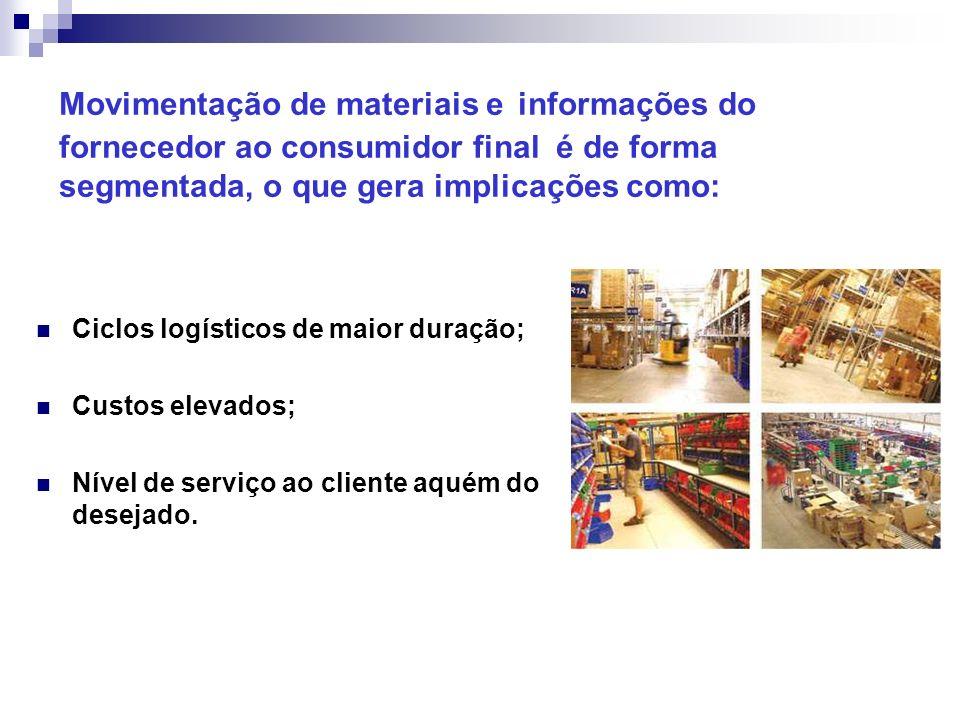 Movimentação de materiais e informações do fornecedor ao consumidor final é de forma segmentada, o que gera implicações como: