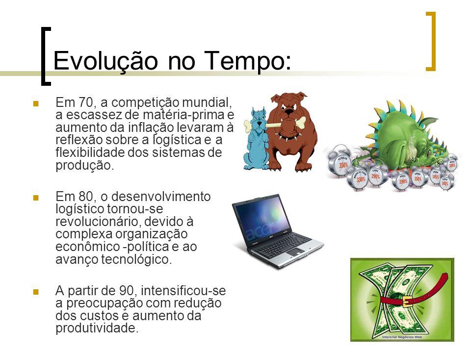 Evolução no Tempo: