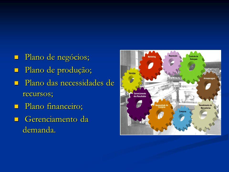 Plano de negócios; Plano de produção; Plano das necessidades de recursos; Plano financeiro; Gerenciamento da demanda.
