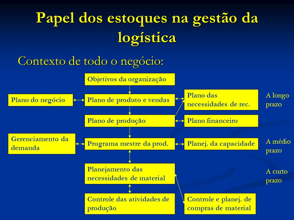 Papel dos estoques na gestão da logística
