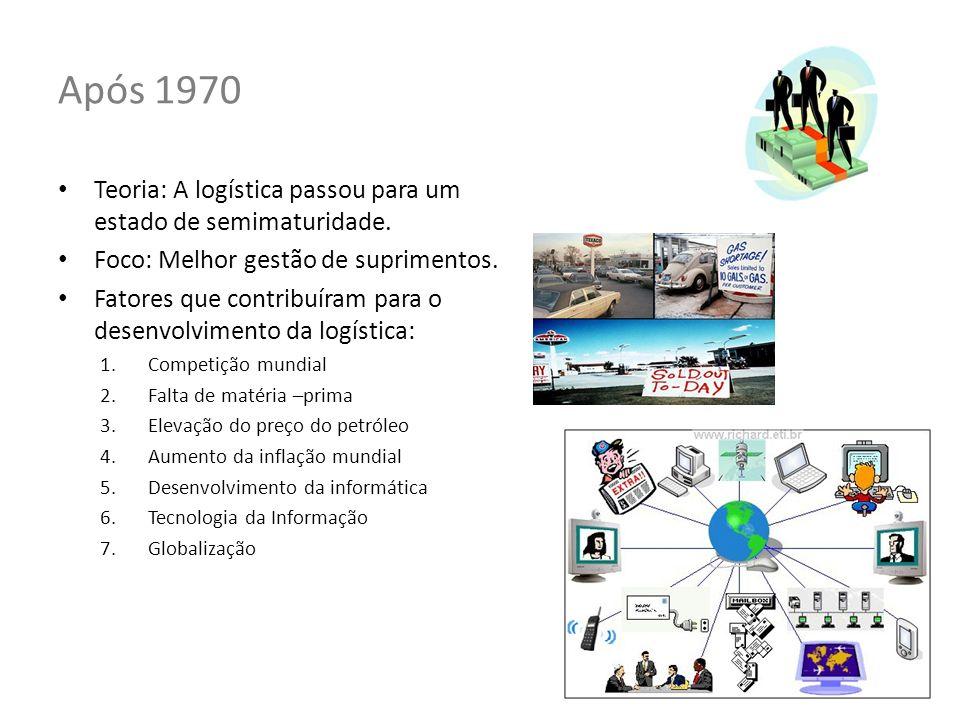 Após 1970 Teoria: A logística passou para um estado de semimaturidade.