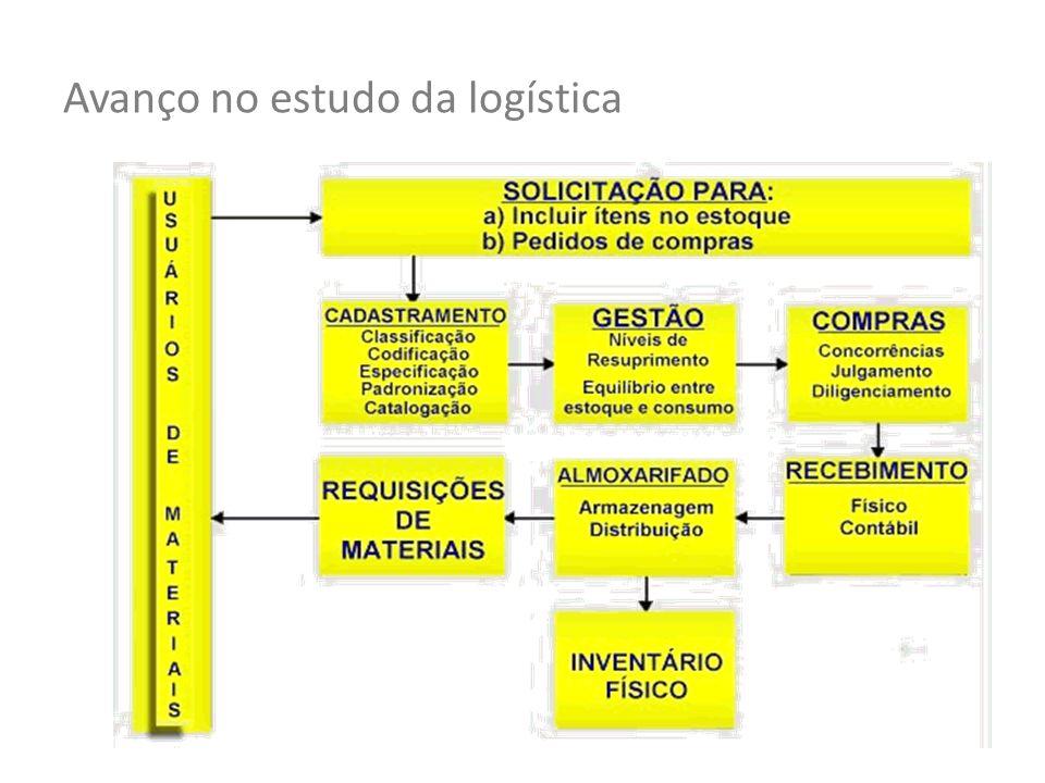 Avanço no estudo da logística